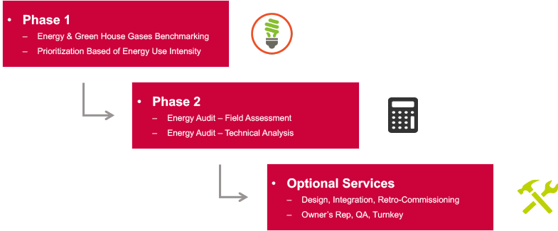 Energy project approach